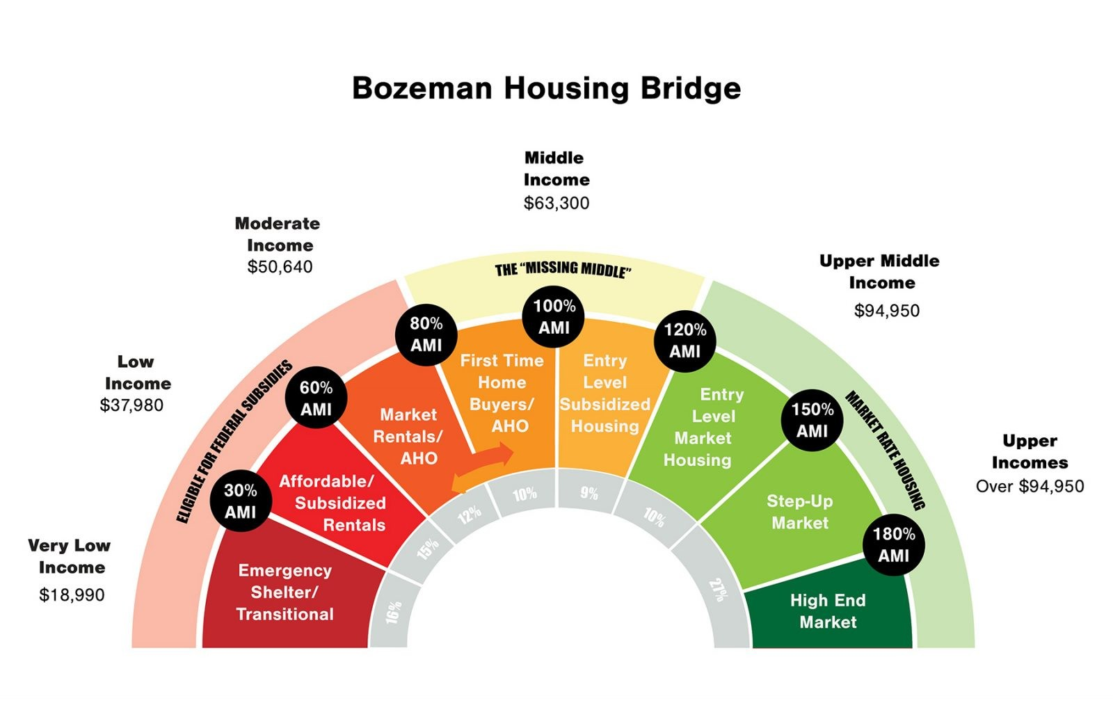 Bozeman Housing Bridge chart