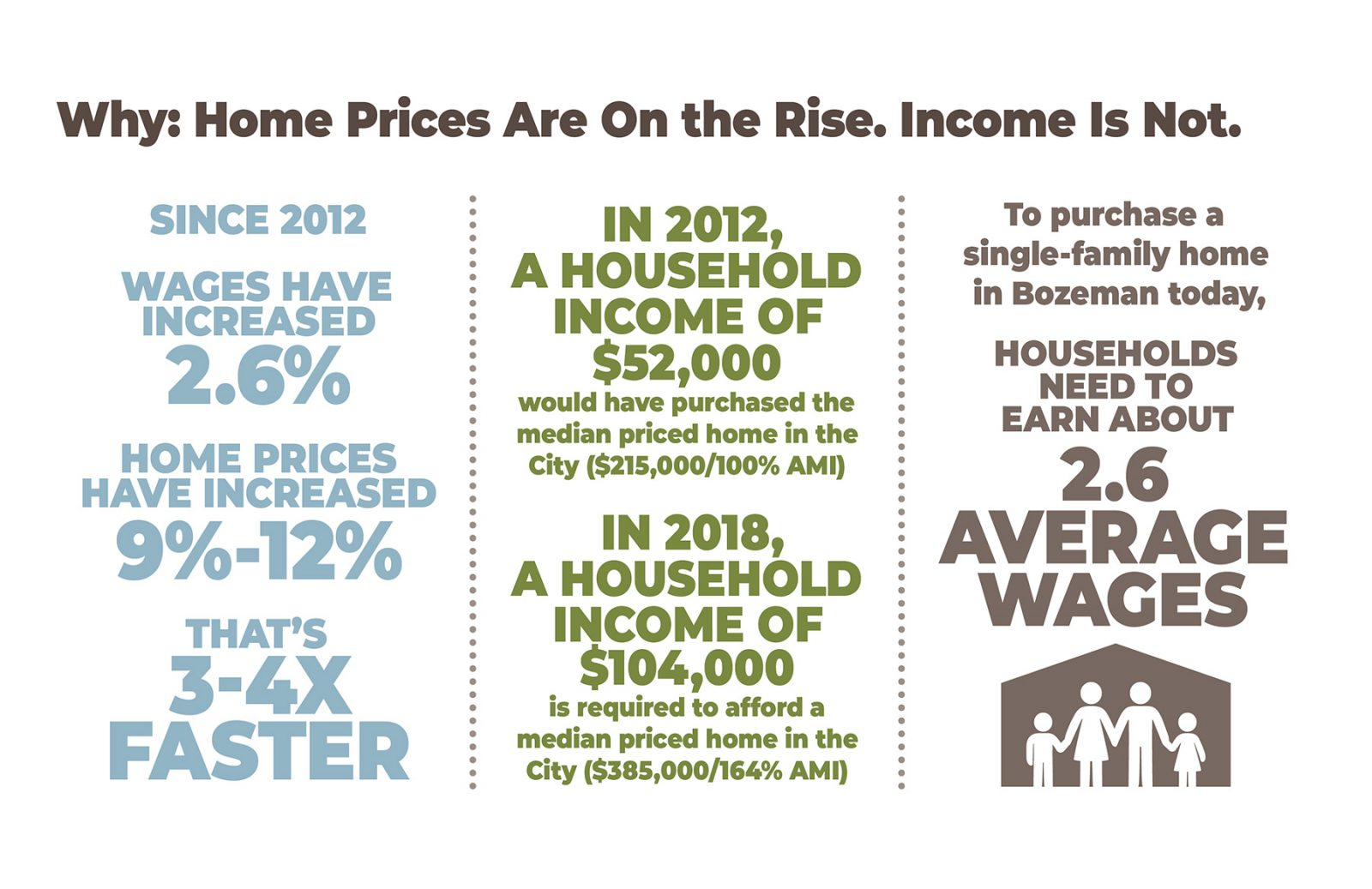 Housing Facts data visualization